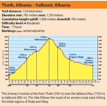 Peaks of the Balkans profile